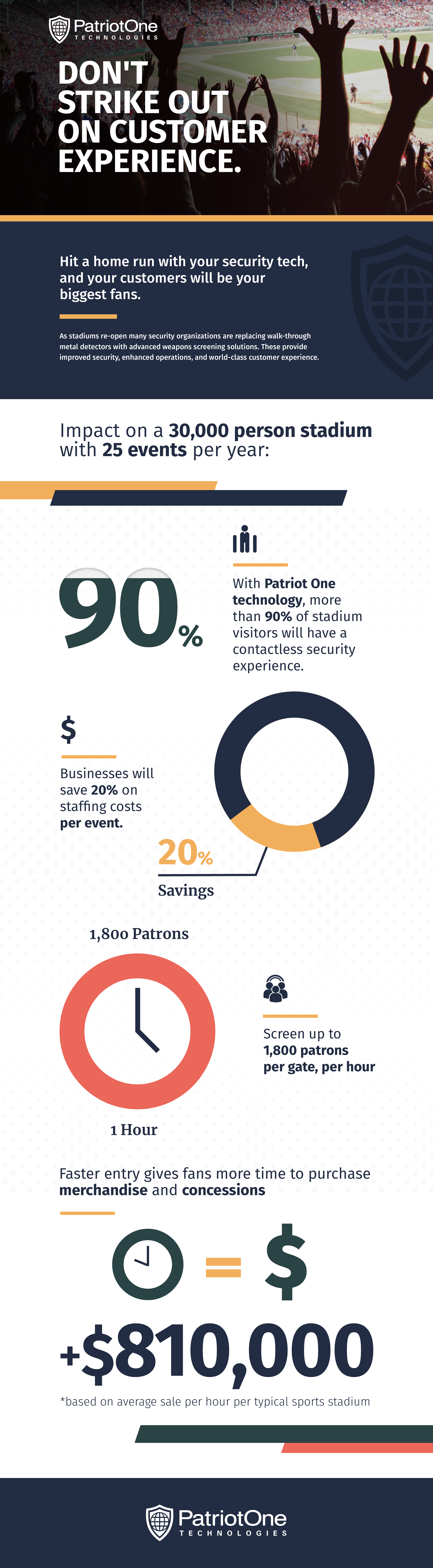 How security tech can impact business